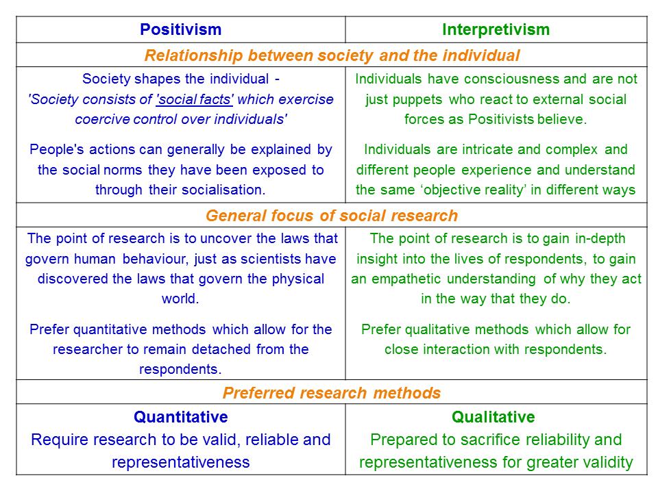 Positivism and Interpretivism in Social Research – ReviseSociology