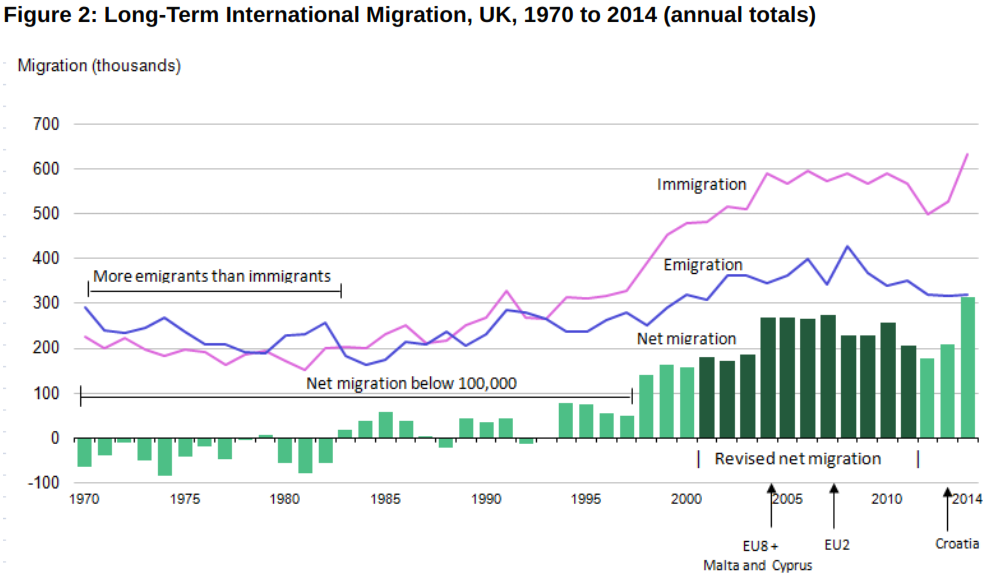 Sociological Perspectives on Increasing Immigration to the UK ...