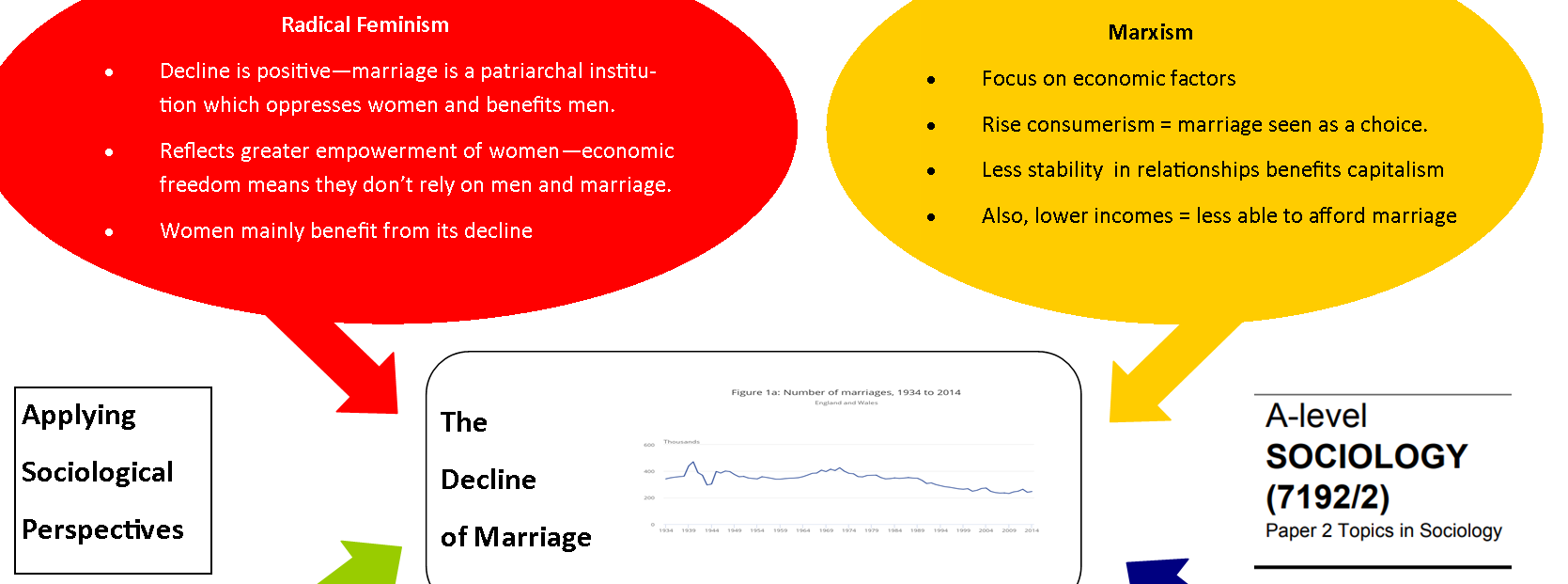 Marriage, Divorce and Cohabitation – ReviseSociology