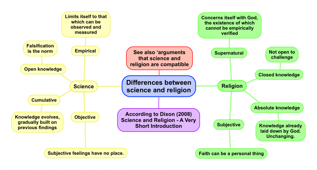 What is the difference between science and religion
